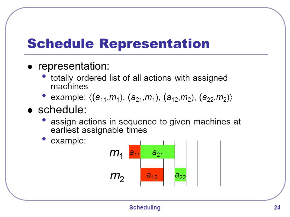 Scheduling 24 Schedule Representation representation: totally ordered list of all actions with assigned machines example: 〈( a 11,m 1 ), ( a 21,m 1 ), ( a 12,m 2 ), ( a 22,m 2 ) 〉 schedule: assign actions in sequence to given machines at earliest assignable times example: m1m1 m2m2 a 11 a 21 a 22 a 12