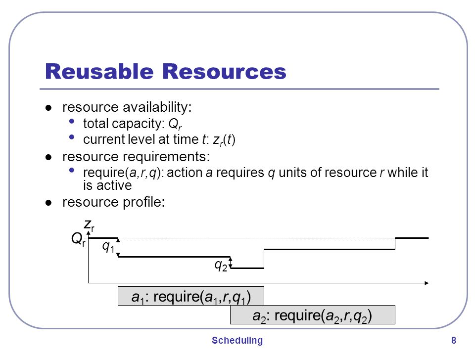 Scheduling 8 Reusable Resources resource availability: total capacity: Q r current level at time t: z r (t) resource requirements: require(a,r,q): action a requires q units of resource r while it is active resource profile: a 1 : require(a 1,r,q 1 ) a 2 : require(a 2,r,q 2 ) zrzr QrQr q1q1 q2q2