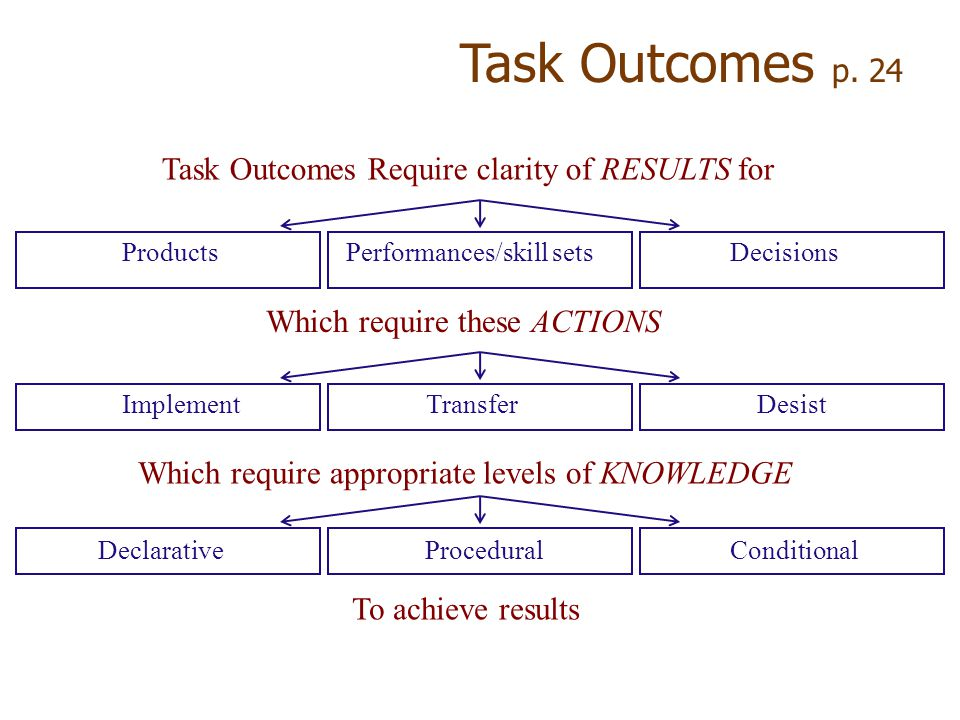 Task Outcomes Require clarity of RESULTS for ProductsPerformances/skill setsDecisions Which require these ACTIONS ImplementTransferDesist Which require appropriate levels of KNOWLEDGE DeclarativeProceduralConditional To achieve results Task Outcomes p.