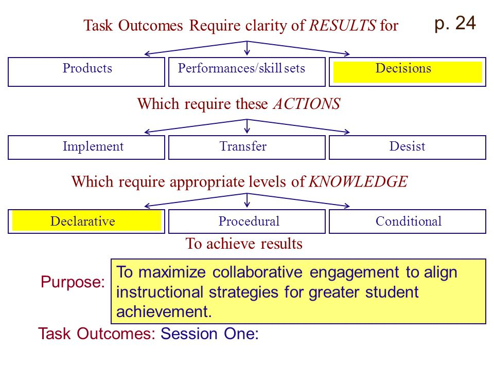 p. 24 Task Outcomes Require clarity of RESULTS for ProductsPerformances/skill setsDecisions Which require these ACTIONS ImplementTransferDesist Which