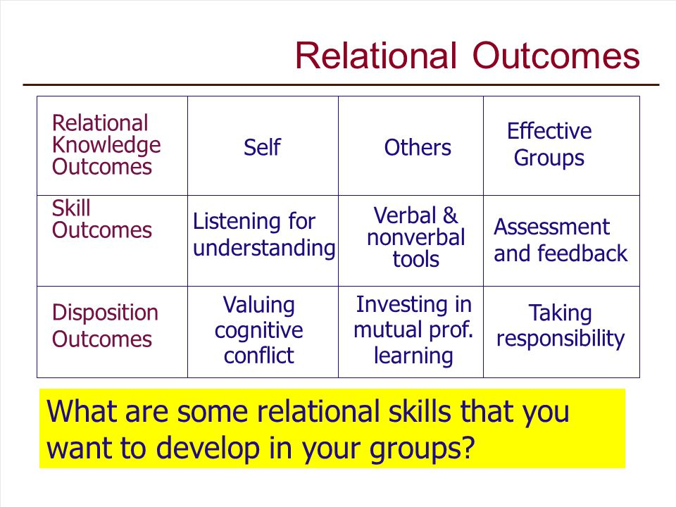 Relational Knowledge Outcomes SelfOthers Effective Groups Skill Outcomes Disposition Outcomes Listening for understanding Verbal & nonverbal tools Assessment and feedback Valuing cognitive conflict Investing in mutual prof.