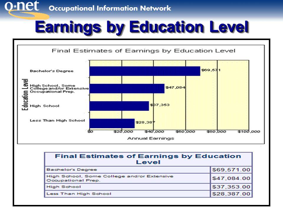 Earnings by Education Level