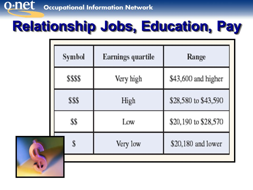 Relationship Jobs, Education, Pay