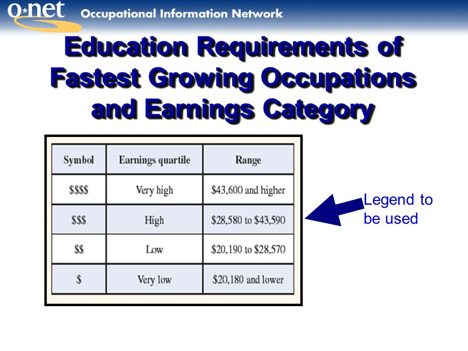 Education Requirements of Fastest Growing Occupations and Earnings Category Legend to be used