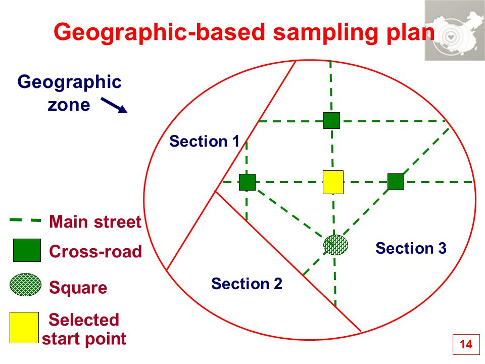 Geographic-based sampling plan Cross-road Square Selected start point Geographic zone Section 1 Section 3 Section 2 Main street 14