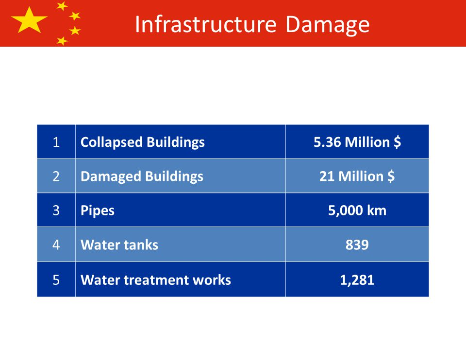 Infrastructure Damage 1Collapsed Buildings5.36 Million $ 2Damaged Buildings21 Million $ 3Pipes5,000 km 4Water tanks839 5Water treatment works1,281
