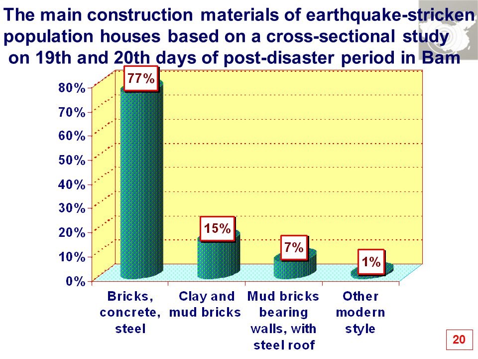 20 The main construction materials of earthquake-stricken population houses based on a cross-sectional study on 19th and 20th days of post-disaster period in Bam