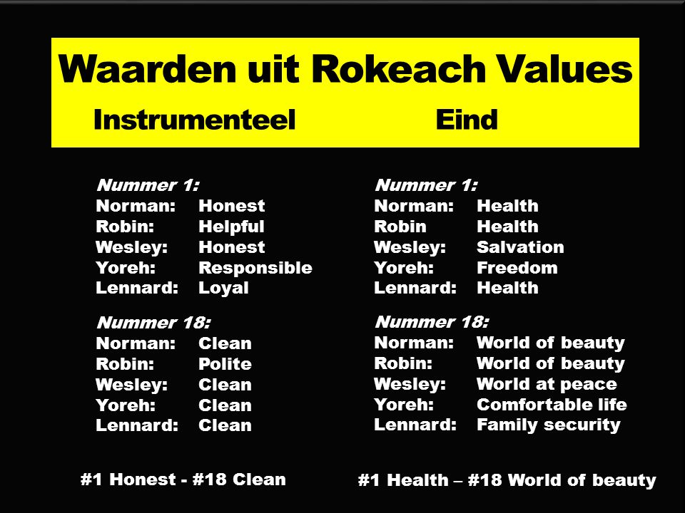 Nummer 1: Norman:Honest Robin: Helpful Wesley: Honest Yoreh: Responsible Lennard: Loyal Nummer 18: Norman: Clean Robin: Polite Wesley: Clean Yoreh: Clean Lennard: Clean Waarden uit Rokeach Values Instrumenteel Eind Nummer 1: Norman: Health Robin Health Wesley: Salvation Yoreh: Freedom Lennard: Health Nummer 18: Norman: World of beauty Robin: World of beauty Wesley: World at peace Yoreh: Comfortable life Lennard: Family security #1 Honest - #18 Clean #1 Health – #18 World of beauty