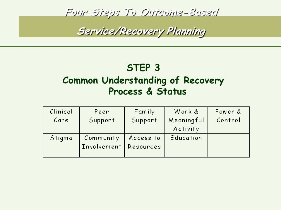 Four Steps To Outcome-Based Service/Recovery Planning STEP 3 Common Understanding of Recovery Process & Status