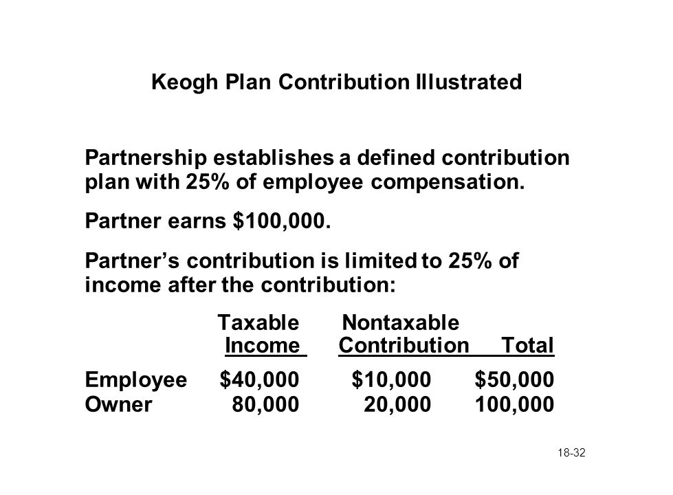 18-32 Keogh Plan Contribution Illustrated Partnership establishes a defined contribution plan with 25% of employee compensation. Partner earns $100,00