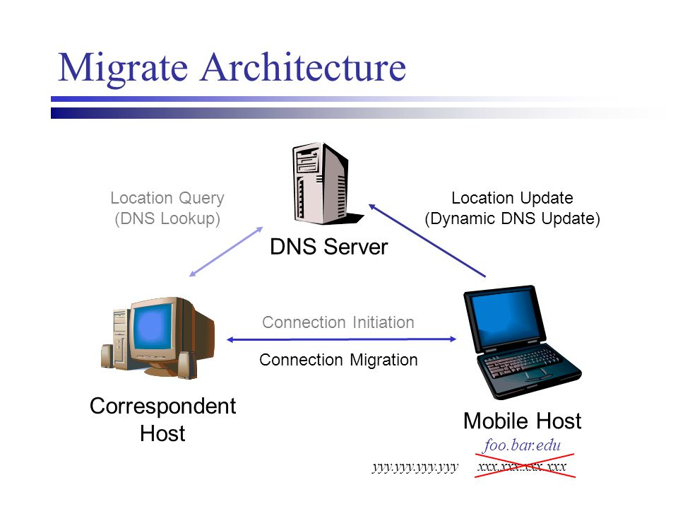 Migrate Architecture DNS Server Mobile Host foo.bar.edu Location Query (DNS Lookup) Connection Initiation Location Update (Dynamic DNS Update) Connect