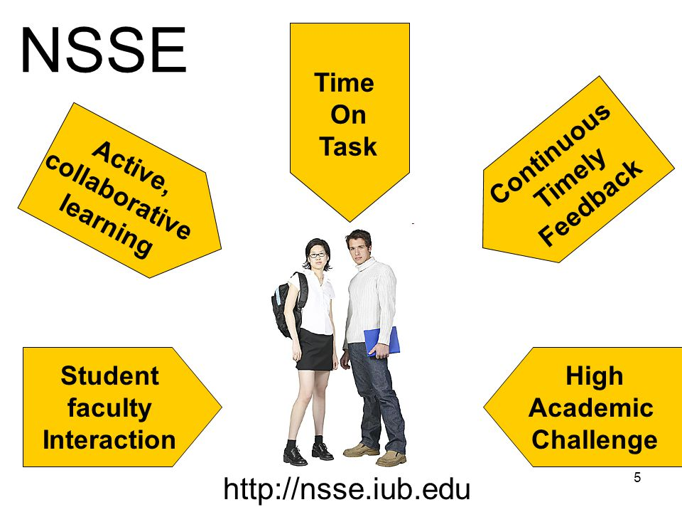 5 NSSE Active, collaborative learning Student faculty Interaction High Academic Challenge Continuous Timely Feedback Time On Task http://nsse.iub.edu