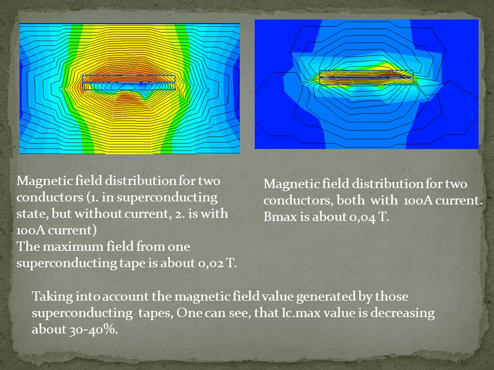 Magnetic field distribution for two conductors (1. in superconducting state, but without current, 2. is with 100A current) The maximum field from one