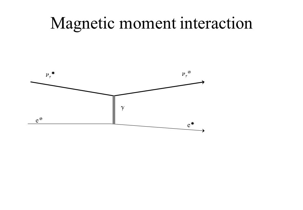 Magnetic moment interaction      ee ee