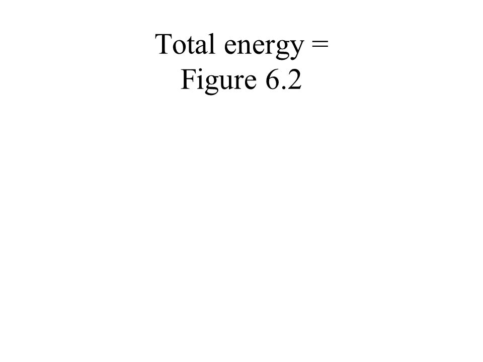 Total energy = Figure 6.2