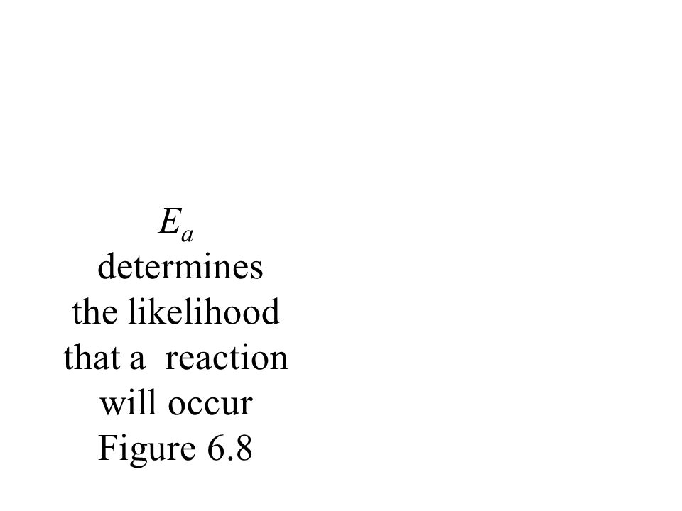 E a determines the likelihood that a reaction will occur Figure 6.8