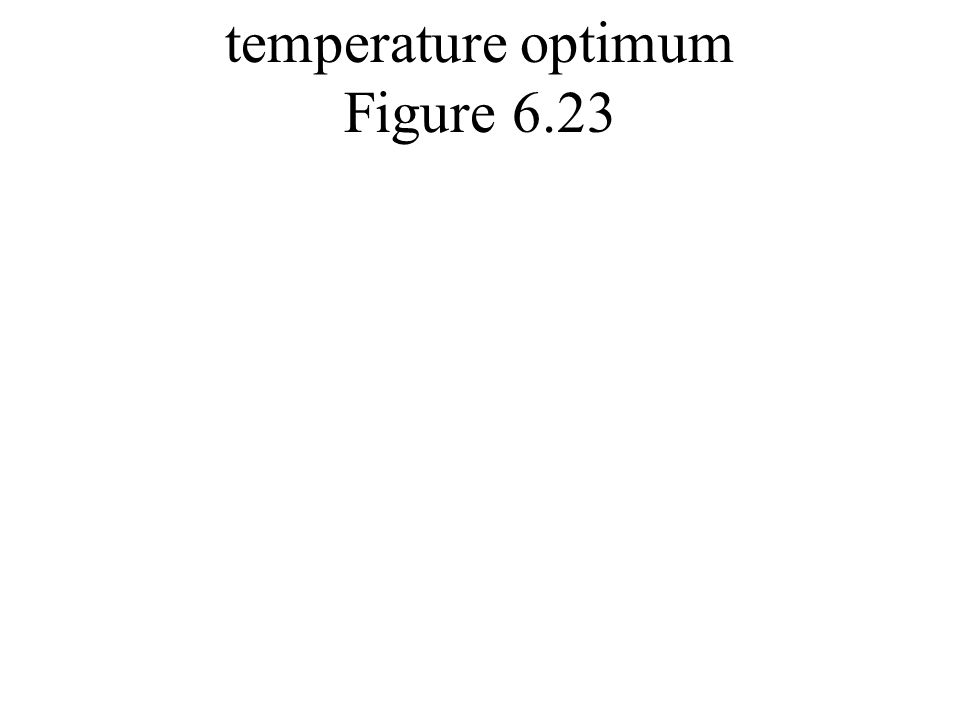temperature optimum Figure 6.23