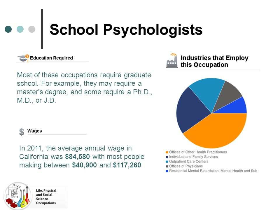 School Psychologists In 2011, the average annual wage in California was $84,580 with most people making between $40,900 and $117,260 Most of these occ