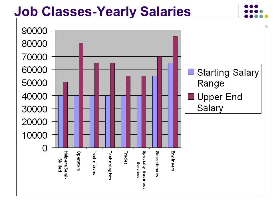 Job Classes-Yearly Salaries