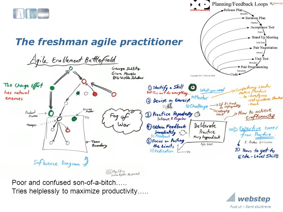 Summary Agile techniques are great, but they only help you part of the way Be aware of how the different agile techniques skew the results Pust ut – Senk skuldrene There is STILL no silver bullets or golden shortcuts Its not the techniques which fail, it is the PEOPLE!.
