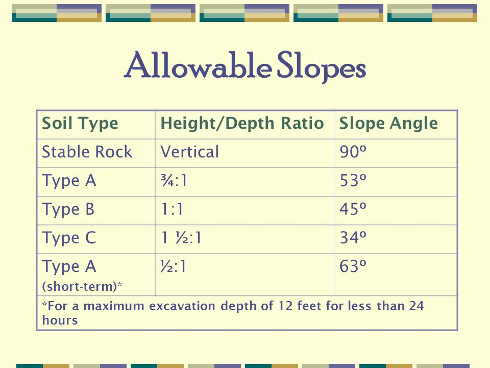 Allowable Slopes Soil TypeHeight/Depth RatioSlope Angle Stable RockVertical90º Type A¾:153º Type B1:145º Type C1 ½:134º Type A (short-term)* ½:163º *For a maximum excavation depth of 12 feet for less than 24 hours