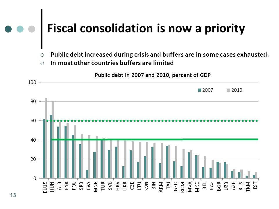 Fiscal consolidation is now a priority o Public debt increased during crisis and buffers are in some cases exhausted.