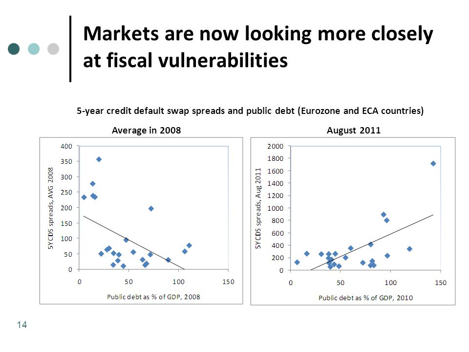 5-year credit default swap spreads and public debt (Eurozone and ECA countries) Markets are now looking more closely at fiscal vulnerabilities Average in 2008August 2011 14
