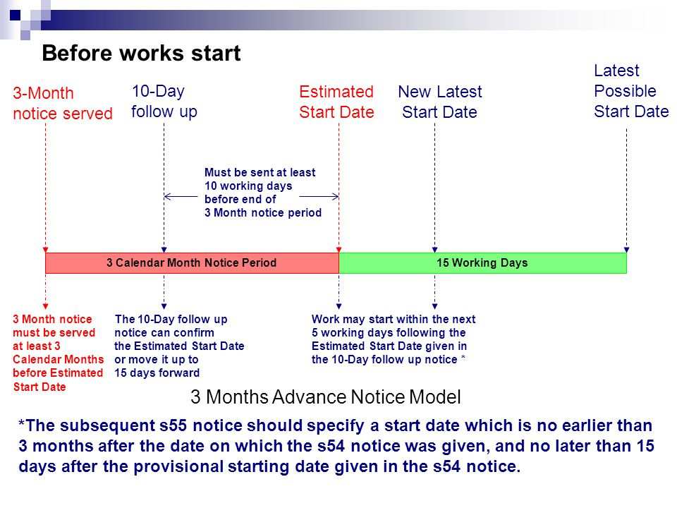 Estimated Start Date 3-Month notice served Must be sent at least 10 working days before end of 3 Month notice period 10-Day follow up New Latest Start Date The 10-Day follow up notice can confirm the Estimated Start Date or move it up to 15 days forward Work may start within the next 5 working days following the Estimated Start Date given in the 10-Day follow up notice * *The subsequent s55 notice should specify a start date which is no earlier than 3 months after the date on which the s54 notice was given, and no later than 15 days after the provisional starting date given in the s54 notice.