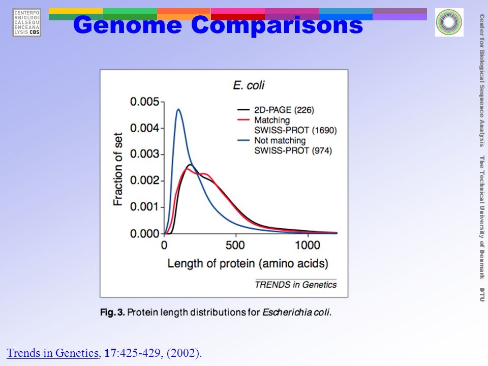 Center for Biological Sequence Analysis The Technical University of Denmark DTU Genome Comparisons Trends in Genetics, 17:425-429, (2002).