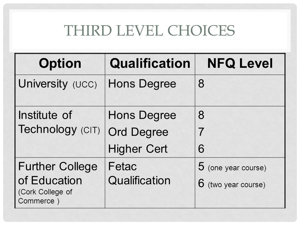 THIRD LEVEL CHOICES OptionQualificationNFQ Level University (UCC) Hons Degree8 Institute of Technology (CIT) Hons Degree Ord Degree Higher Cert 876876 Further College of Education (Cork College of Commerce ) Fetac Qualification 5 (one year course) 6 (two year course)