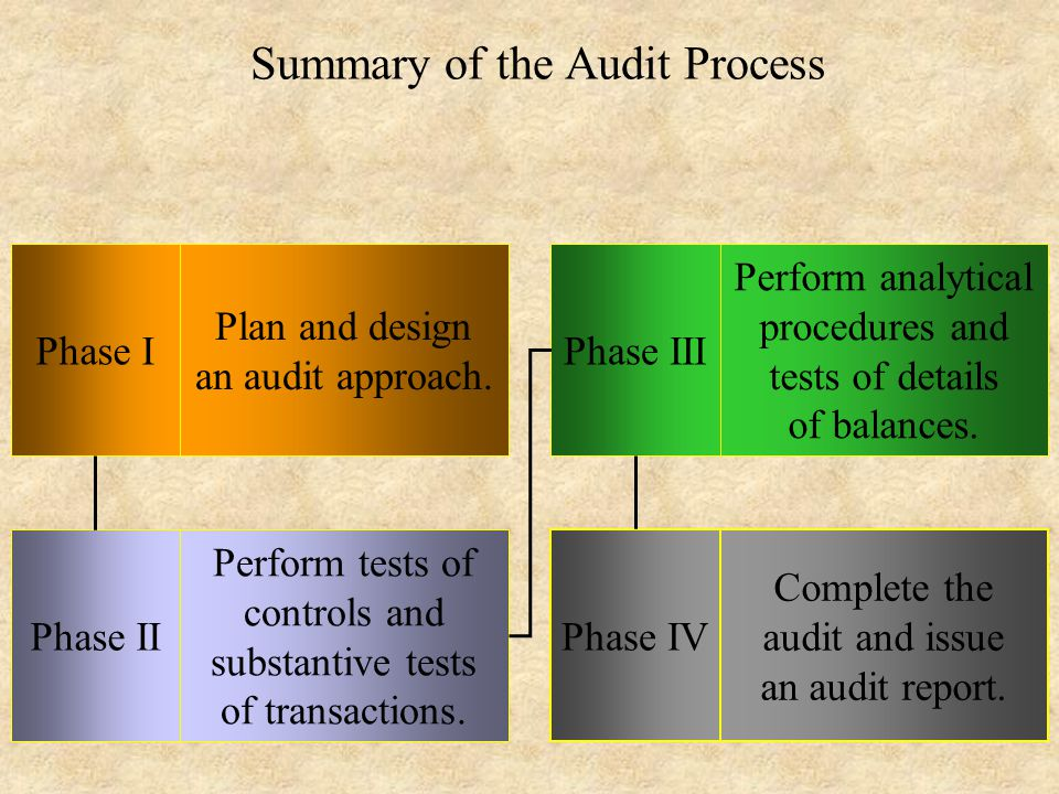 Summary of the Audit Process Phase I Phase II Phase III Phase IV Plan and design an audit approach.