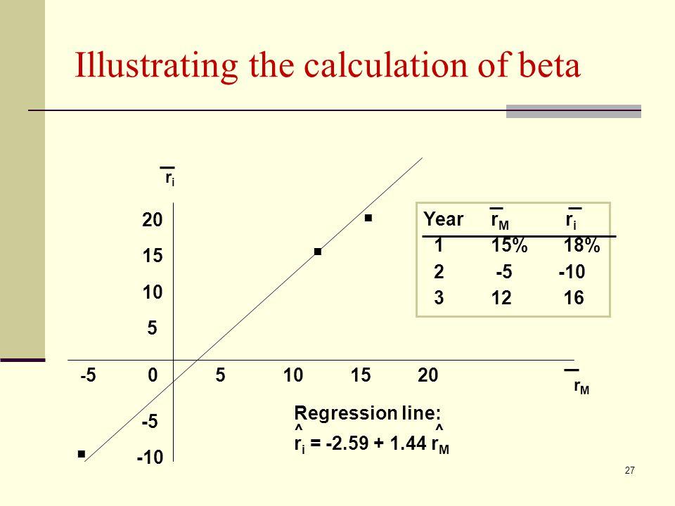 Illustrating the calculation of beta... riri _ rMrM _ - 505101520 20 15 10 5 -5 -10 Regression line: r i = -2.59 + 1.44 r M ^^ Yearr M r i 115% 18% 2