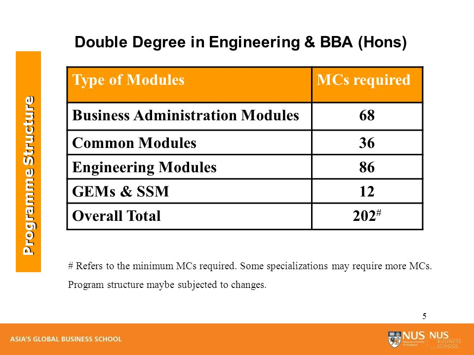 6 Type of ModulesMCs required Business Administration Modules56 Common Modules28 Engineering Modules94 GEMs & SSM12 Overall Total190 # Double Degree in Engineering & BBA* *Student will graduate with a Double Degree in Engineering (Hons) and BBA.