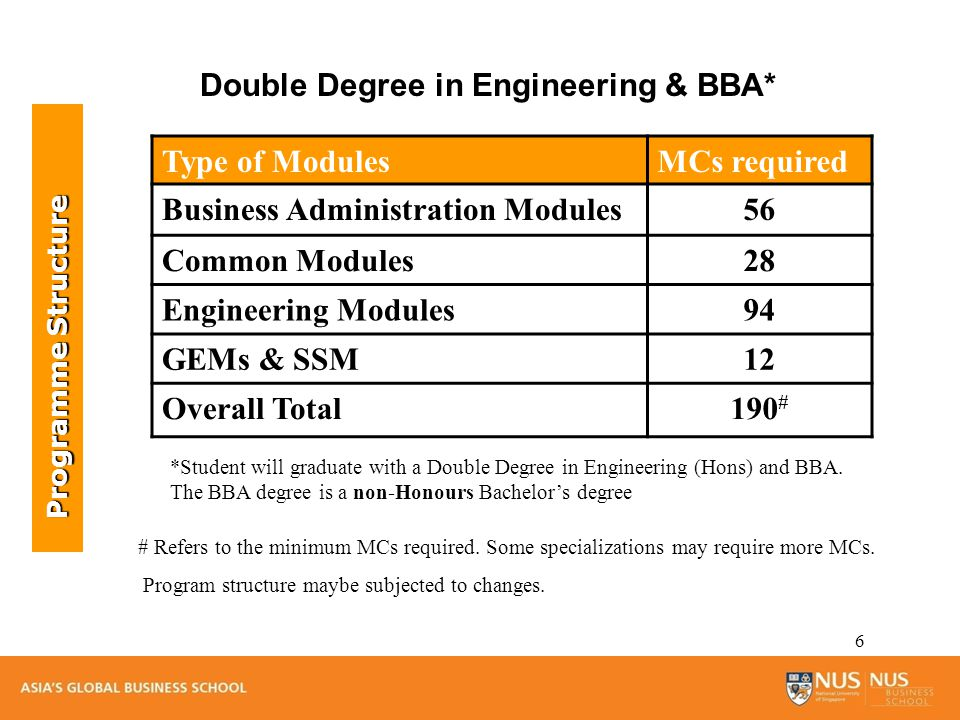 7 Programme Structure The double degree programme has been structured to meet the requirements of the two disciplines.