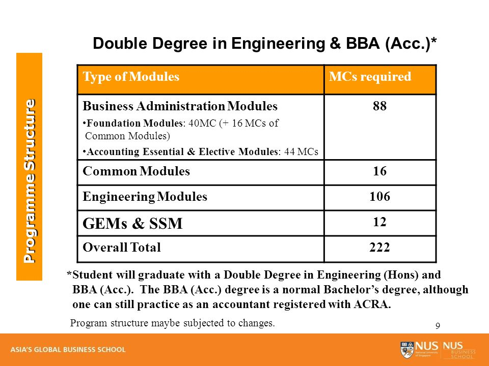 10 Grading and Degree Classification The degree classification for BBA Honours will be based on CAP calculated from 116 MCs 68 MCs (Business Administration modules) + 36 MCs (Common modules) + 12 MCs (G E Ms & SS Module) = 116 MCs The degree classification for BBA (non-honors) will be based on CAP calculated from 92 MCs 52 MCs (Business Administration modules) + 28 MCs (Common modules) + 12 MCs (G E Ms & SS Module) = 92 MCs Grading & Degree Class.
