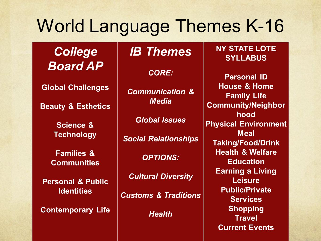 World Language Themes K-16 College Board AP Global Challenges Beauty & Esthetics Science & Technology Families & Communities Personal & Public Identities Contemporary Life IB Themes CORE: Communication & Media Global Issues Social Relationships OPTIONS: Cultural Diversity Customs & Traditions Health NY STATE LOTE SYLLABUS Personal ID House & Home Family Life Community/Neighbor hood Physical Environment Meal Taking/Food/Drink Health & Welfare Education Earning a Living Leisure Public/Private Services Shopping Travel Current Events