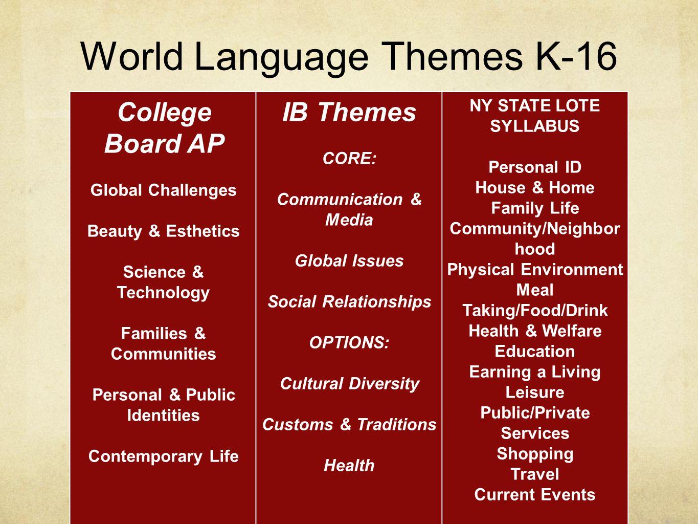 World Language Themes K-16 College Board AP Global Challenges Beauty & Esthetics Science & Technology Families & Communities Personal & Public Identit