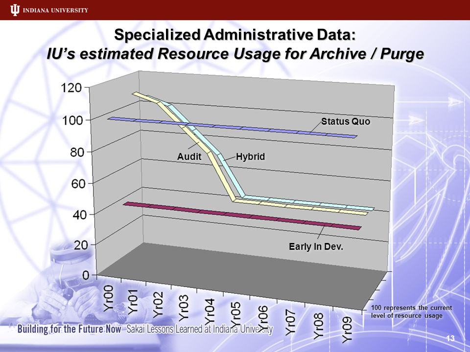 Specialized Administrative Data: IU's estimated Resource Usage for Archive / Purge 100 represents the current level of resource usage 13 Status Quo Early In Dev.