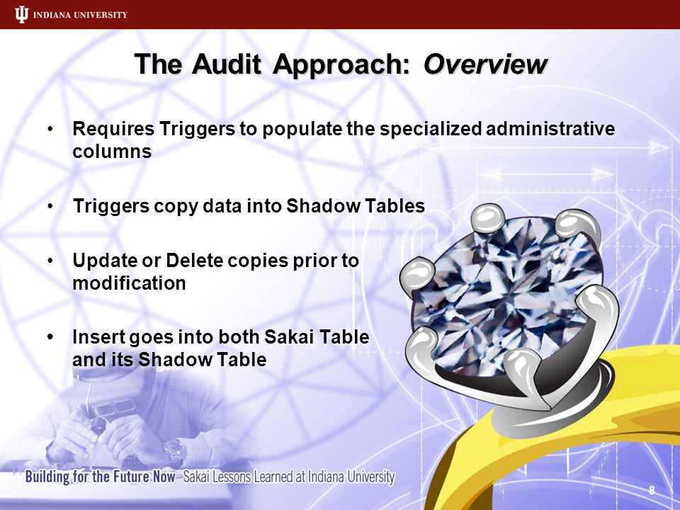 The Audit Approach: Overview Requires Triggers to populate the specialized administrative columns Triggers copy data into Shadow Tables Update or Delete copies prior to modification Insert goes into both Sakai Table and its Shadow Table Requires Triggers to populate the specialized administrative columns Triggers copy data into Shadow Tables Update or Delete copies prior to modification Insert goes into both Sakai Table and its Shadow Table 8