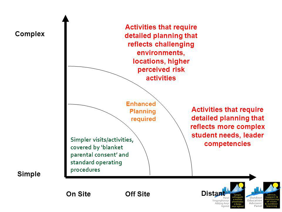 On Site Distant Simple Complex Enhanced Planning required Activities that require detailed planning that reflects challenging environments, locations, higher perceived risk activities Activities that require detailed planning that reflects more complex student needs, leader competencies Off Site Simpler visits/activities, covered by 'blanket parental consent' and standard operating procedures