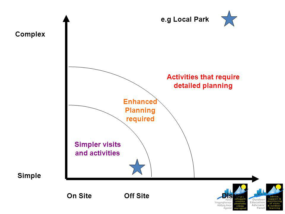 On SiteDistant Simple Complex Enhanced Planning required Simpler visits and activities Activities that require detailed planning e.g Local Park Off Site