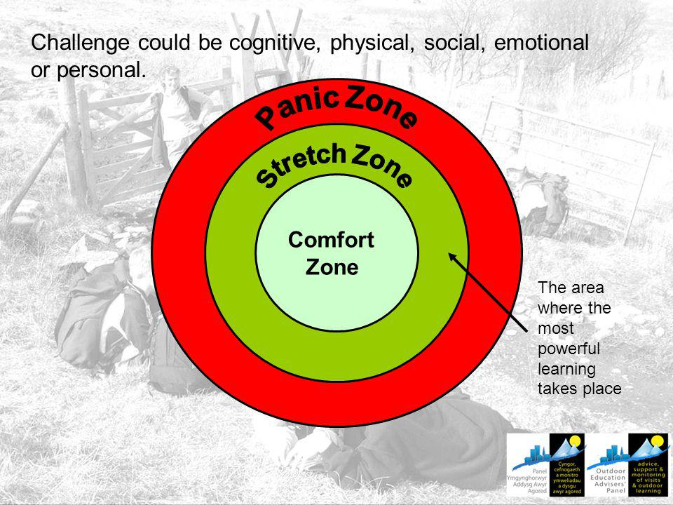Comfort Zone The area where the most powerful learning takes place Challenge could be cognitive, physical, social, emotional or personal.