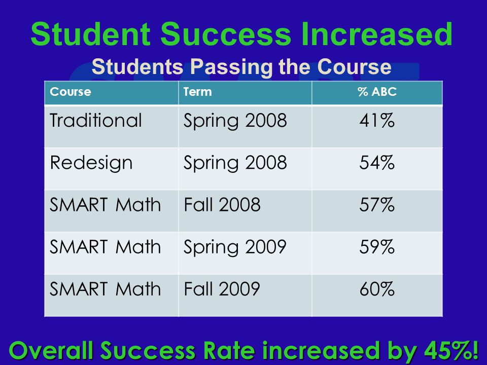 Student Success Increased Students Passing the Course Overall Success Rate increased by 45%.