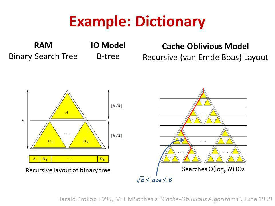 Harald Prokop 1999, MIT MSc thesis Cache-Oblivious Algorithms , June 1999 Recursive layout of binary tree Searches O(log B N) IOs Example: Dictionary RAM Binary Search Tree IO Model B-tree Cache Oblivious Model Recursive (van Emde Boas) Layout