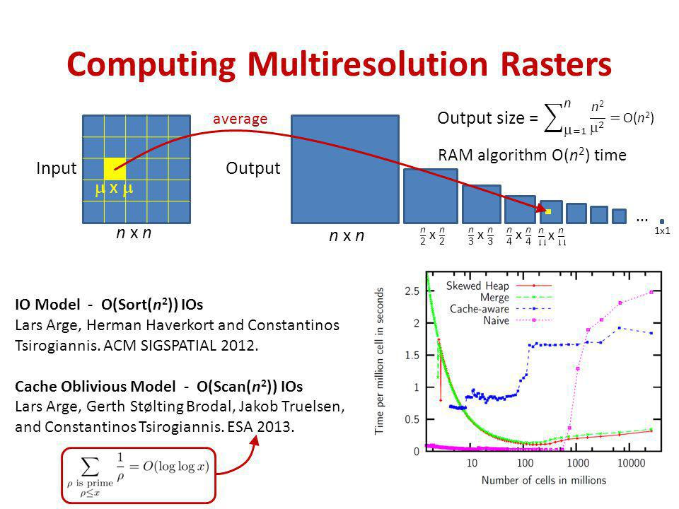 Computing Multiresolution Rasters Input n x n Output IO Model - O(Sort(n 2 )) IOs Lars Arge, Herman Haverkort and Constantinos Tsirogiannis.