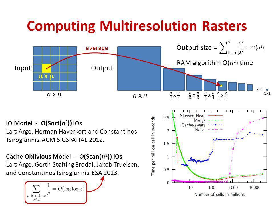 Computing Multiresolution Rasters Input n x n Output IO Model - O(Sort(n 2 )) IOs Lars Arge, Herman Haverkort and Constantinos Tsirogiannis. ACM SIGSP