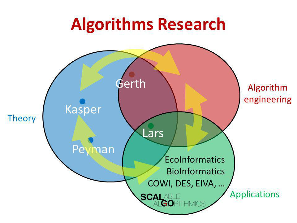 Algorithms Research Theory Algorithm engineering Applications Peyman Gerth Lars EcoInformatics BioInformatics COWI, DES, EIVA, … Kasper