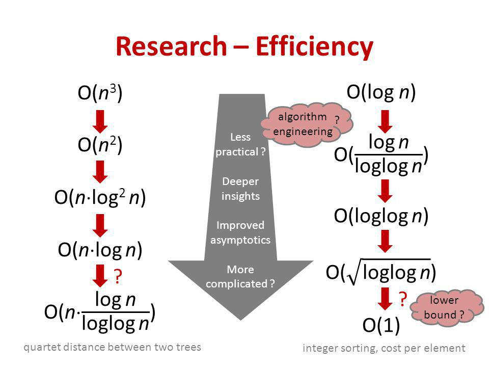 Research – Efficiency quartet distance between two trees ? integer sorting, cost per element ? Less practical ? Deeper insights Improved asymptotics M