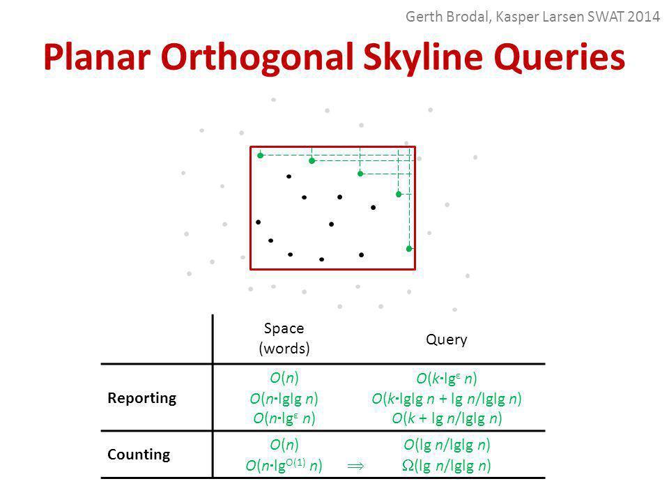 Planar Orthogonal Skyline Queries Space (words) Query Reporting O(n) O(n  lglg n) O(n  lg ε n) O(k  lg ε n) O(k  lglg n + lg n/lglg n) O(k + lg n/lglg n) Counting O(n) O(n  lg O(1) n) O(lg n/lglg n)  (lg n/lglg n)  Gerth Brodal, Kasper Larsen SWAT 2014