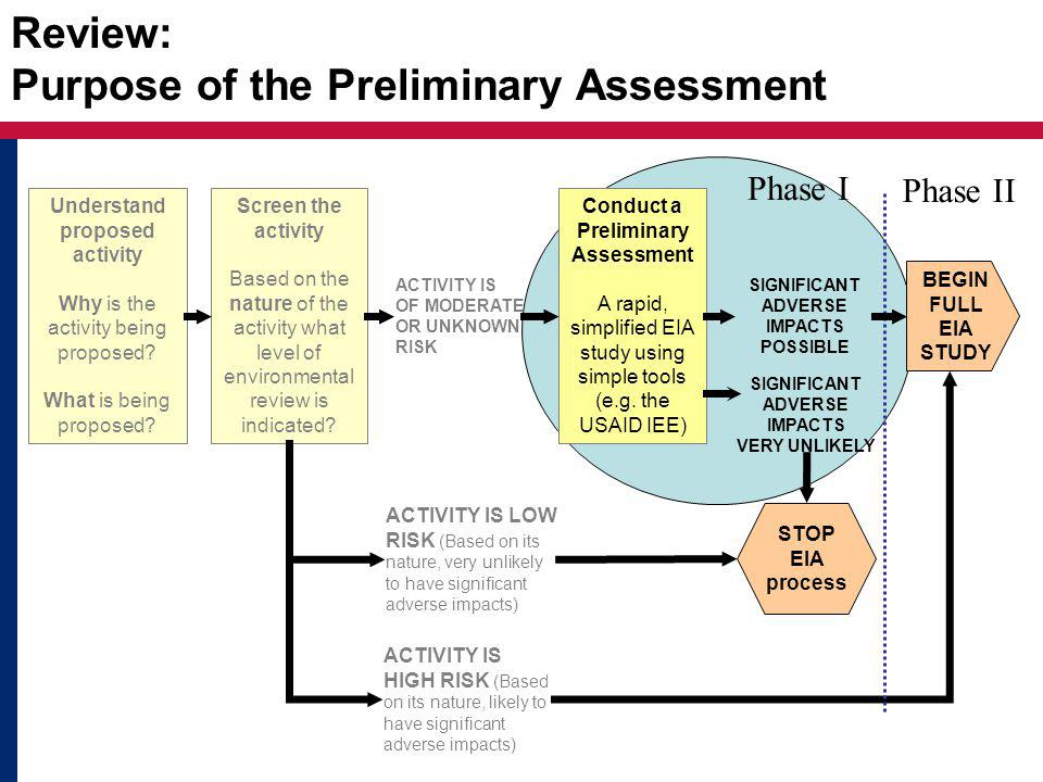 Review: Purpose of the Preliminary Assessment Screen the activity Based on the nature of the activity what level of environmental review is indicated.